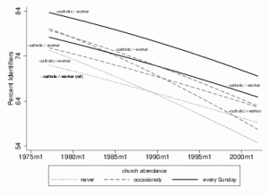 'Dead Men Walking?' Party Identification in Germany, 1977-2002 3