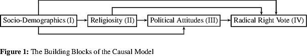 Strukturgleichungsmodell mit block-kausaler Anordnung von Variablengruppen