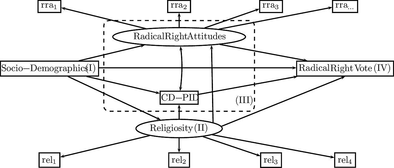 Strukturgleichungsmodell: Religion und Rechtsradikalismus