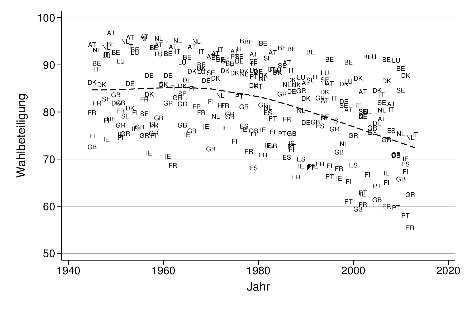 Turnout in Western Europe, 1945-2012