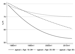 Partisan Dealignment in Germany over Time by Age Group