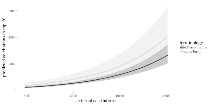 Effect of external co-citations and use of terminology on predicted number of co-citations within top 20