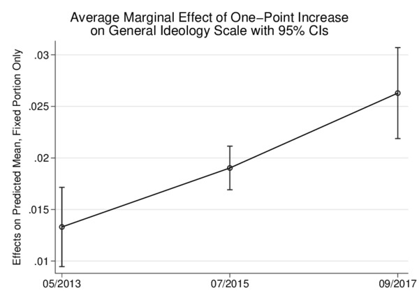 Alternative for Germany: marginal effect of ideology on support
