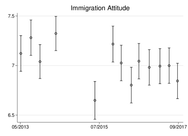 Figure: average attitudes on immigration in Germany, 2013-2017