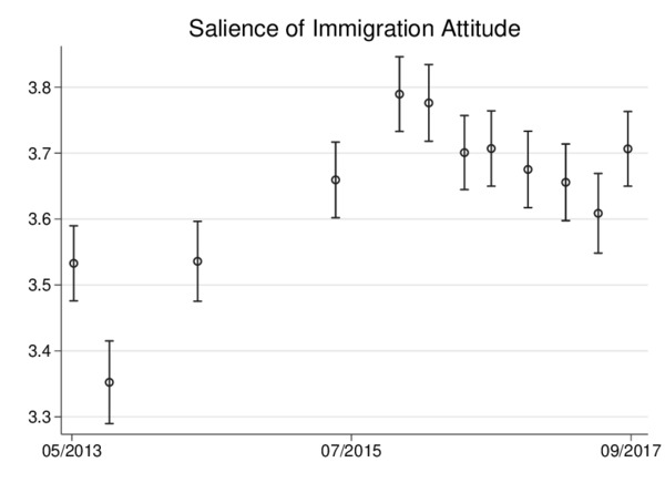Figure: salience of immigration in Germany, 2013-2017