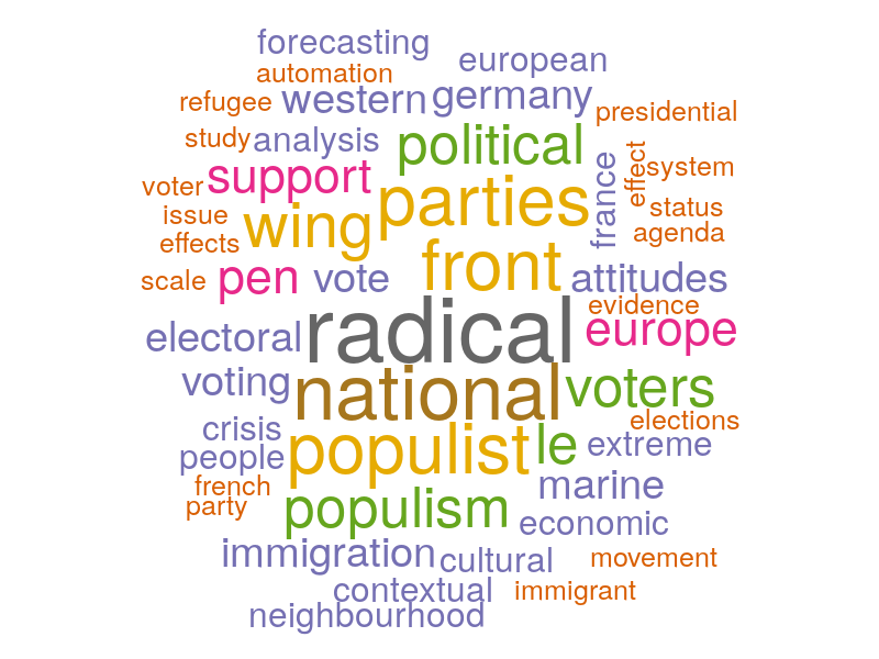 Wordcloud of 53 new titles in the extreme right bibliography