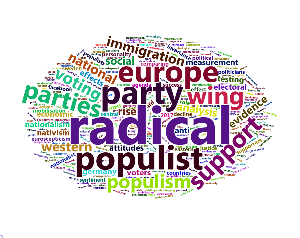 Radical Right Bibliography April 2020 Update: Wordcloud