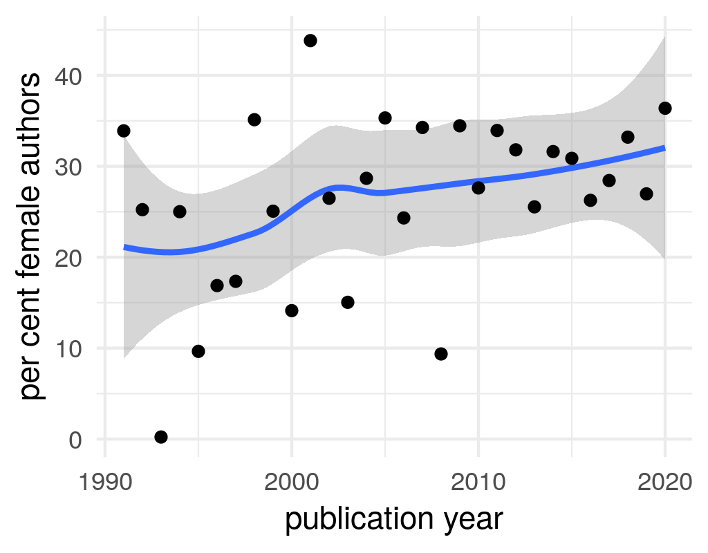 Radical Right Bibliography: share of female authors over time