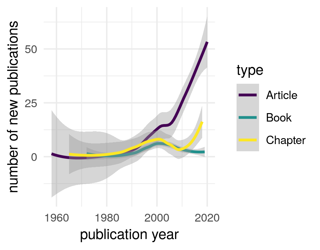 Number of new publications on the radical right by year of publication