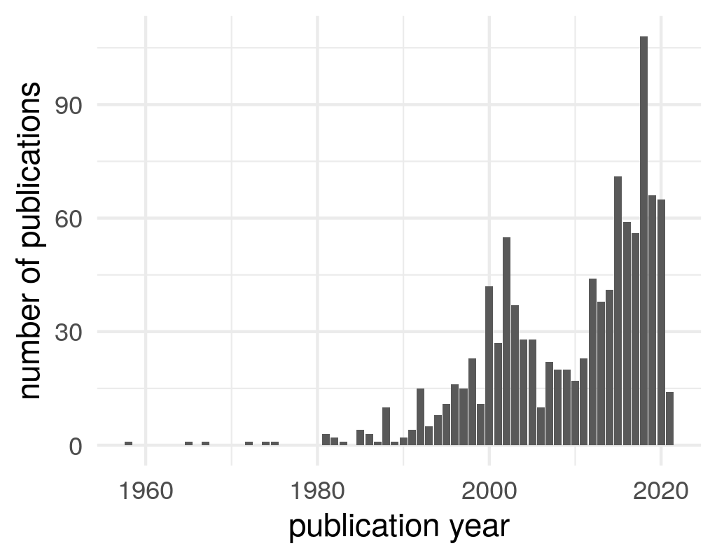 Publication years of titles on the radical right